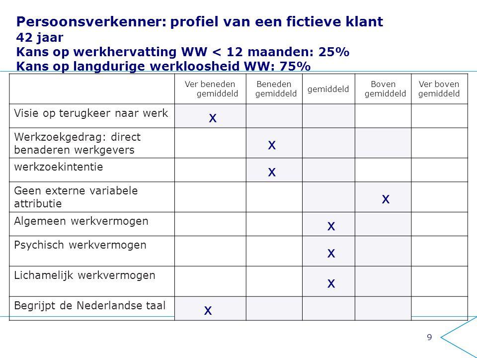 Persoonsverkenner: profiel van een fictieve klant 42 jaar Kans op werkhervatting WW < 12 maanden: 25% Kans op langdurige werkloosheid WW: 75%