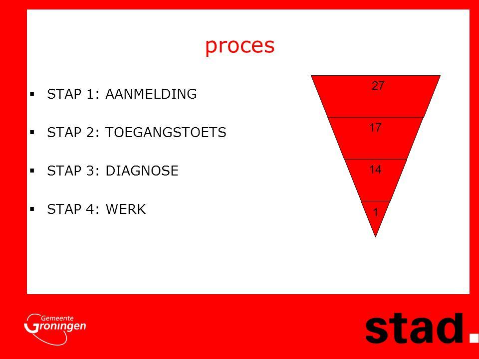 proces STAP 1: AANMELDING STAP 2: TOEGANGSTOETS STAP 3: DIAGNOSE