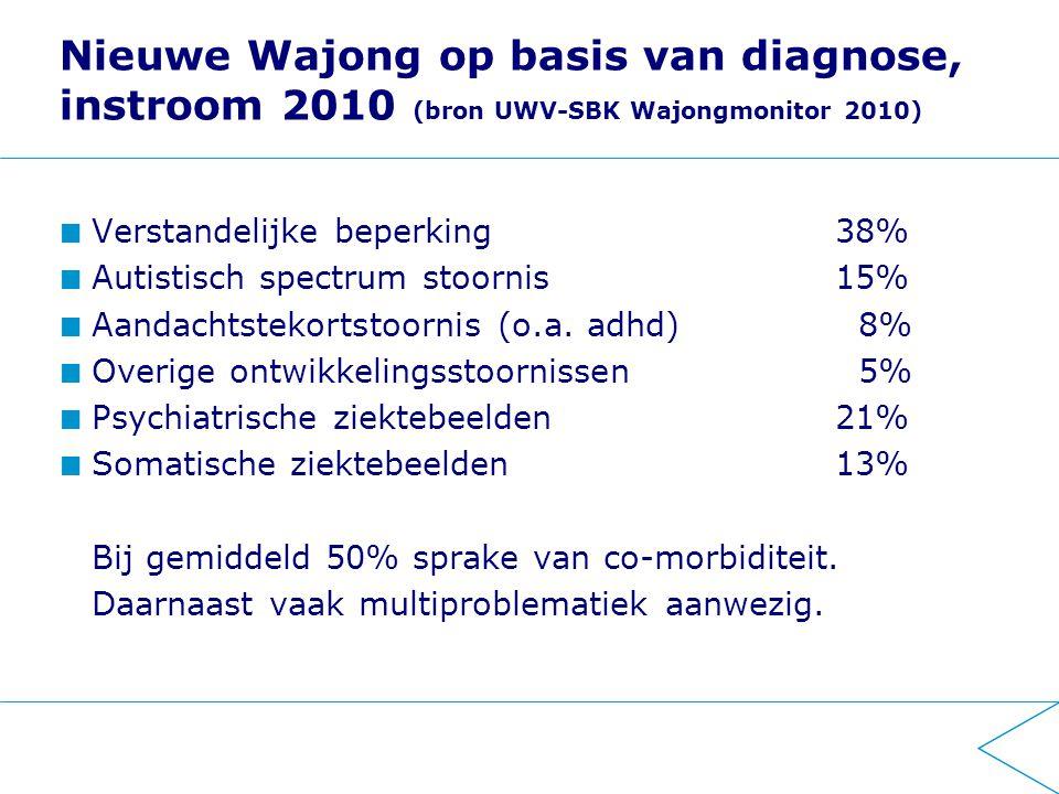 Nieuwe Wajong op basis van diagnose, instroom 2010 (bron UWV-SBK Wajongmonitor 2010)