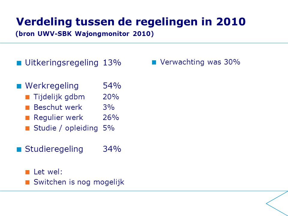 Verdeling tussen de regelingen in 2010