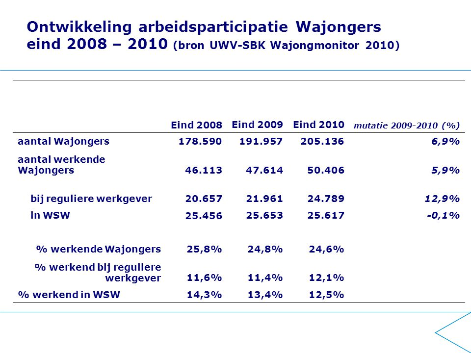Ontwikkeling arbeidsparticipatie Wajongers eind 2008 – 2010 (bron UWV-SBK Wajongmonitor 2010)