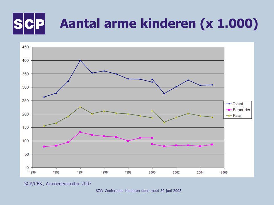Aantal arme kinderen (x 1.000)
