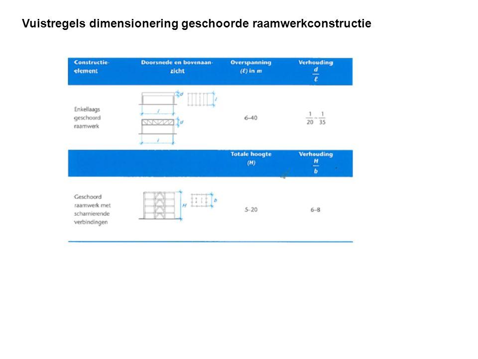 Vuistregels dimensionering geschoorde raamwerkconstructie
