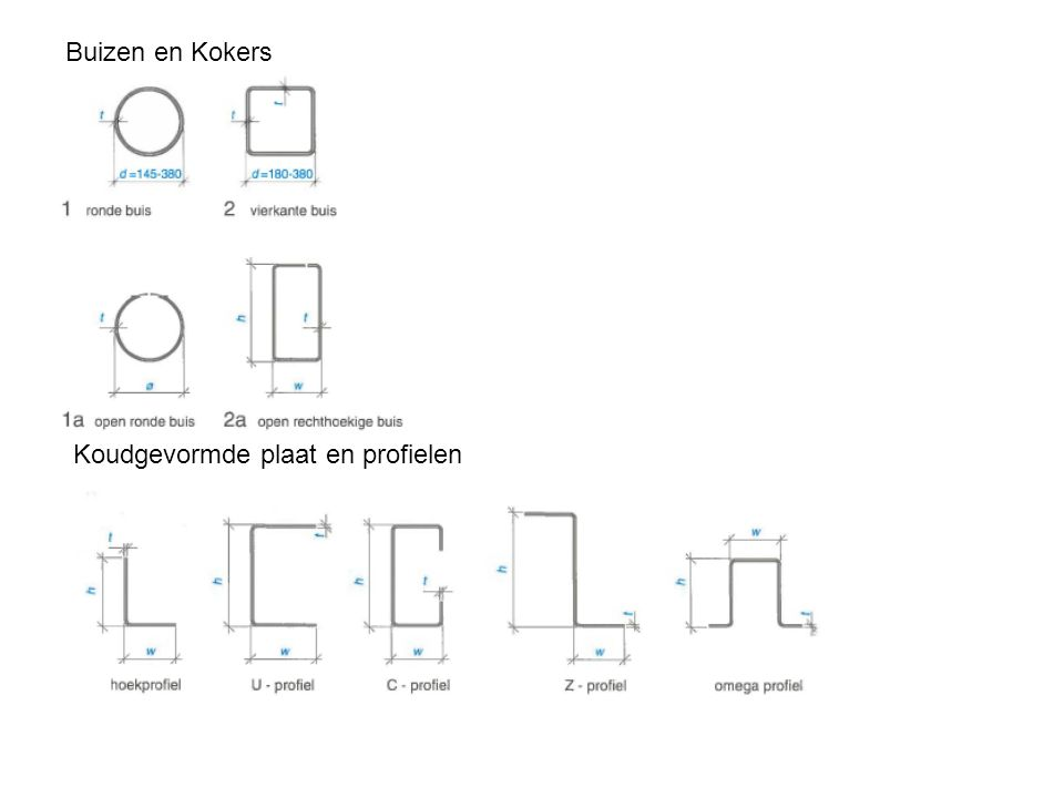 Buizen en Kokers Koudgevormde plaat en profielen