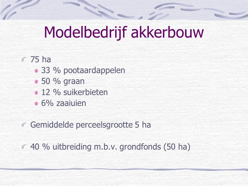 Modelbedrijf akkerbouw