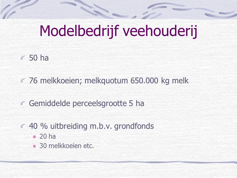Modelbedrijf veehouderij
