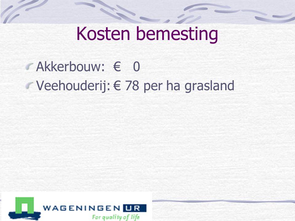 Kosten bemesting Akkerbouw: € 0 Veehouderij: € 78 per ha grasland
