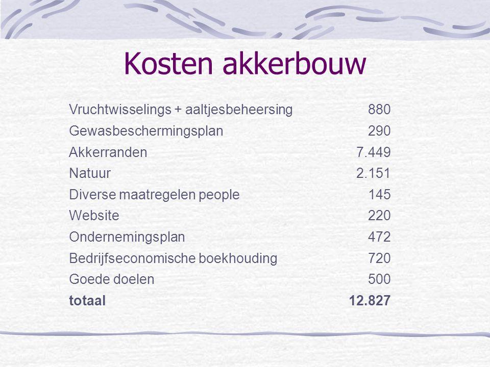 Kosten akkerbouw Vruchtwisselings + aaltjesbeheersing 880