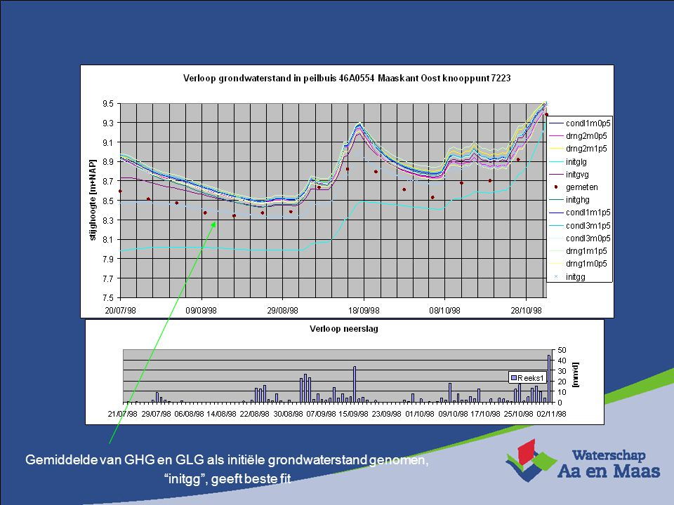 Gemiddelde van GHG en GLG als initiële grondwaterstand genomen,
