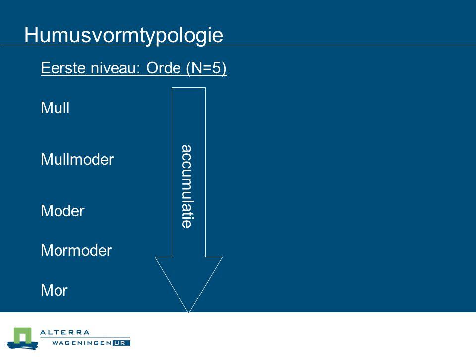 Humusvormtypologie Eerste niveau: Orde (N=5) Mull accumulatie