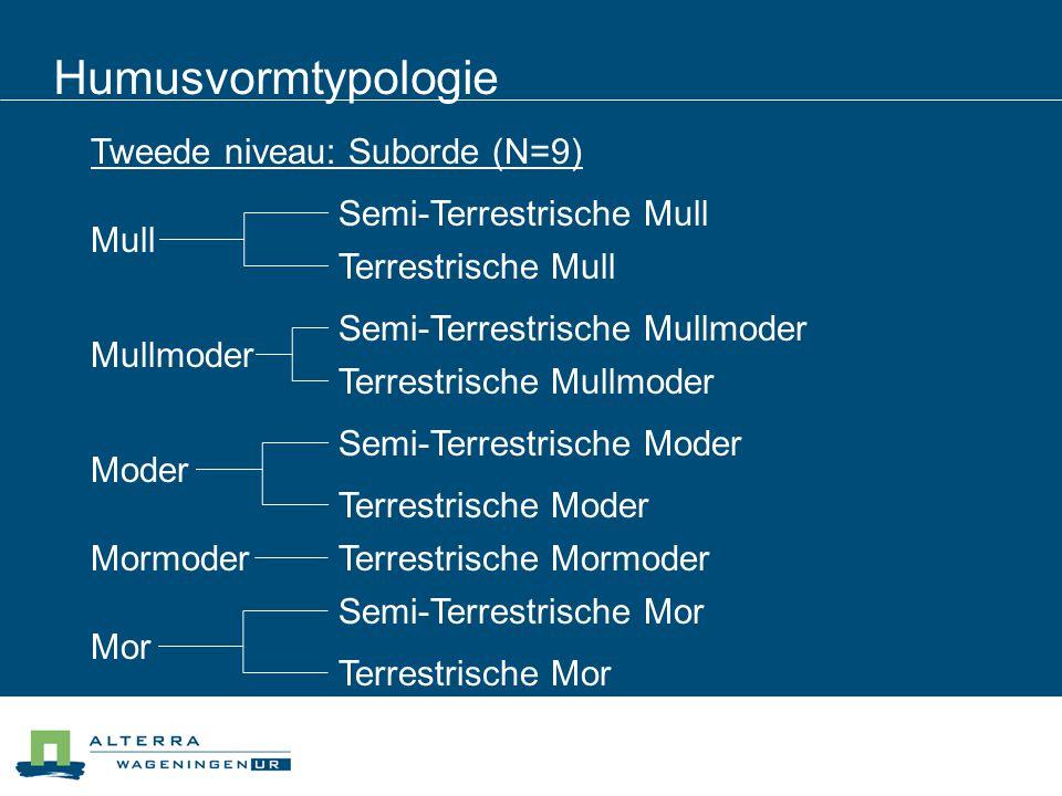 Humusvormtypologie Tweede niveau: Suborde (N=9) Terrestrische Mull