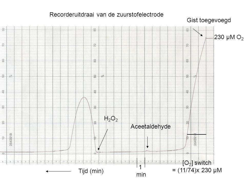 Recorderuitdraai van de zuurstofelectrode