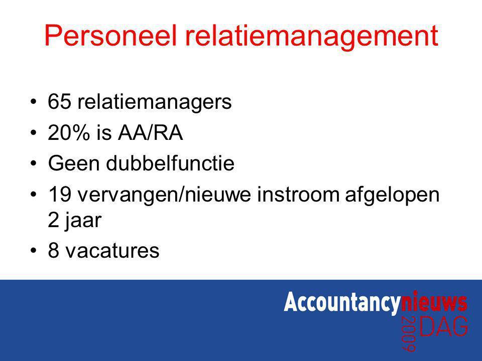 Personeel relatiemanagement