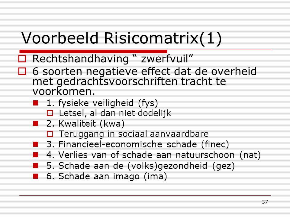 Voorbeeld Risicomatrix(1)