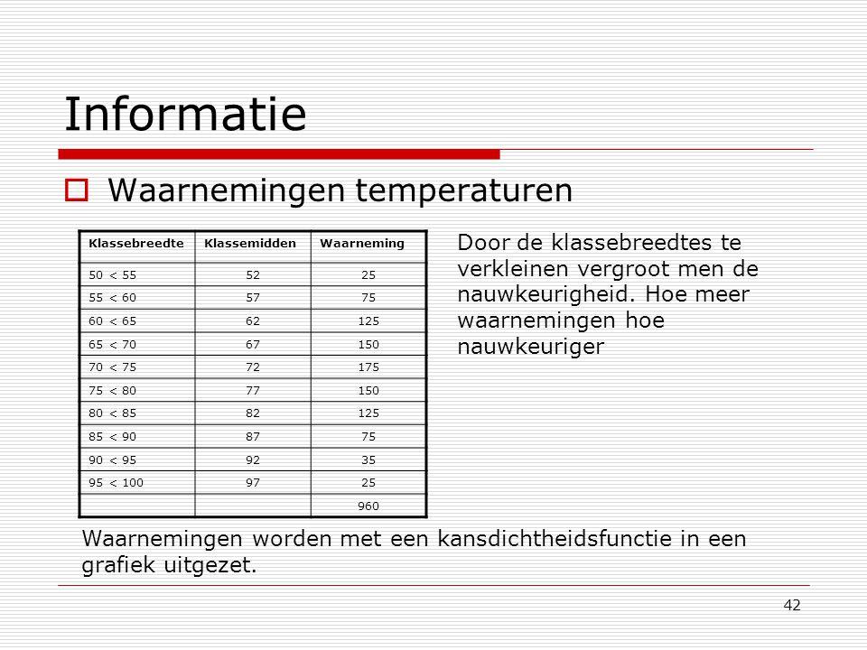 Informatie Waarnemingen temperaturen