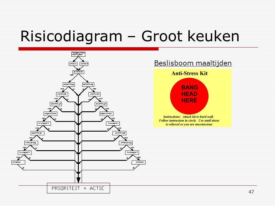 Risicodiagram – Groot keuken