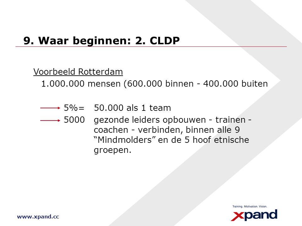 9. Waar beginnen: 2. CLDP Voorbeeld Rotterdam