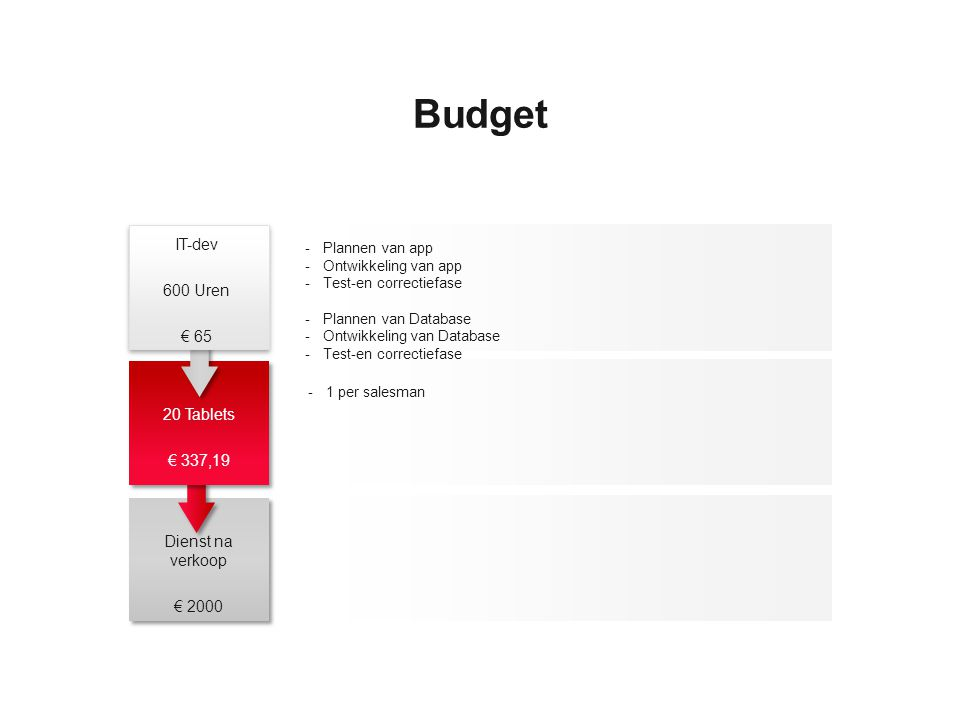 Budget IT-dev 600 Uren € 65 20 Tablets € 337,19 Dienst na verkoop