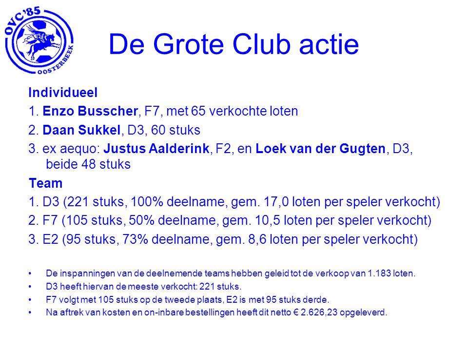 De Grote Club actie Individueel