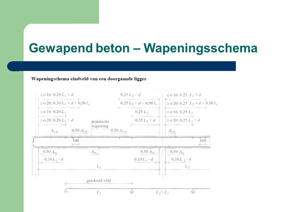 Gewapend beton – Wapeningsschema
