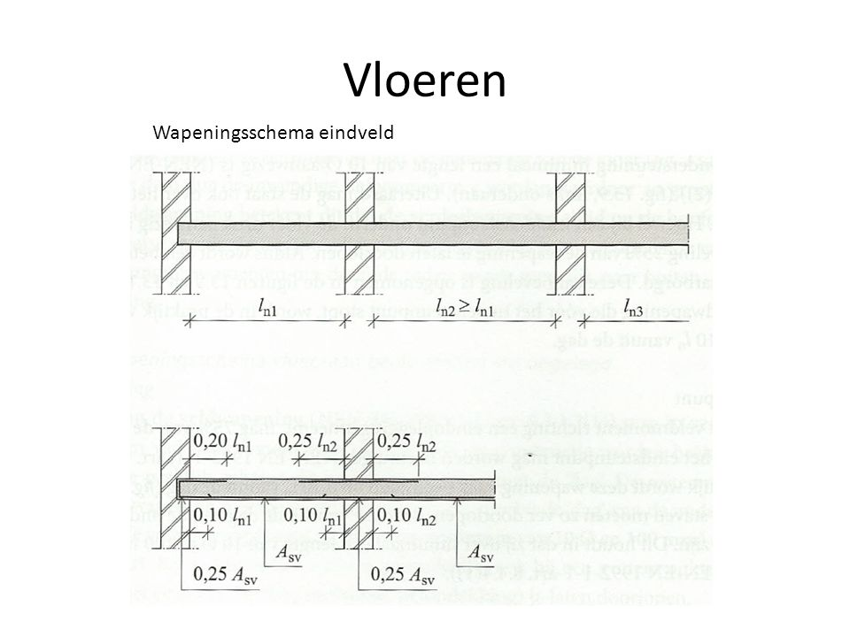 Vloeren Wapeningsschema eindveld