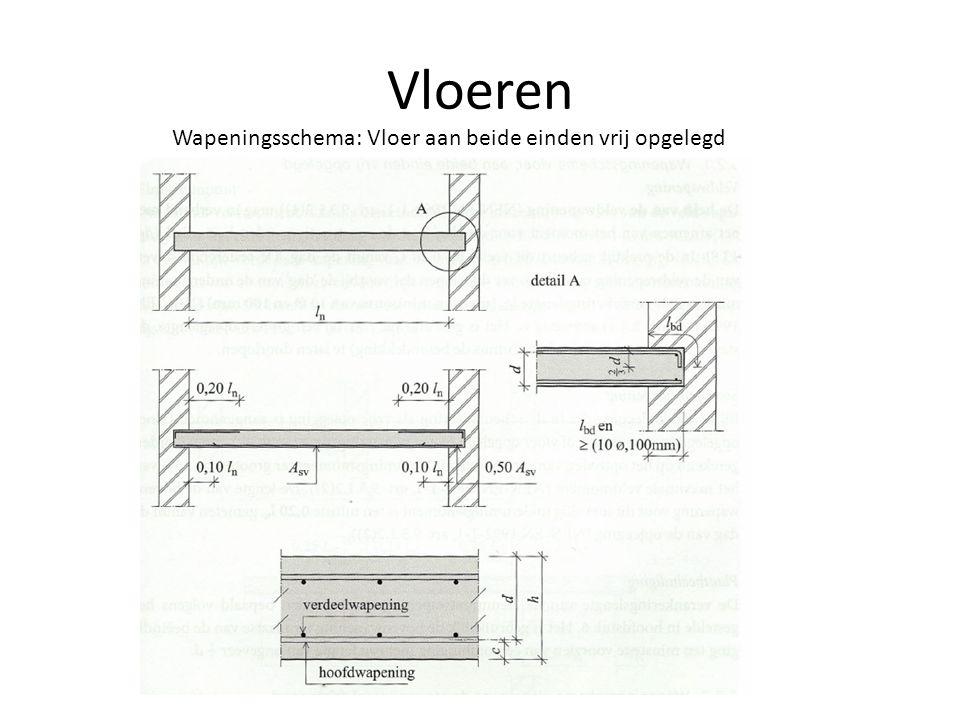 Vloeren Wapeningsschema: Vloer aan beide einden vrij opgelegd