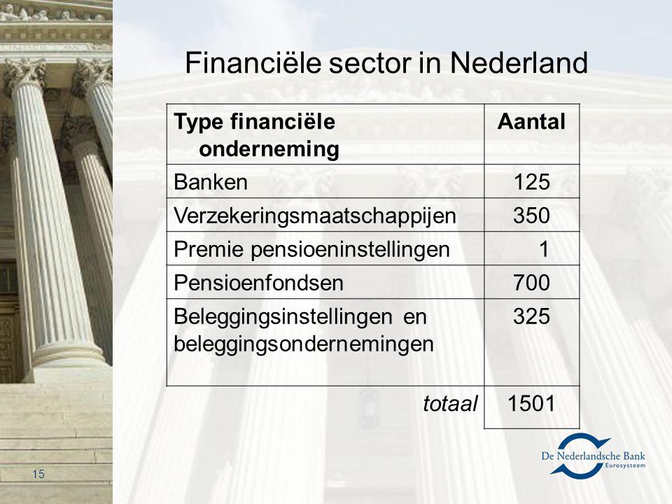 Financiële sector in Nederland