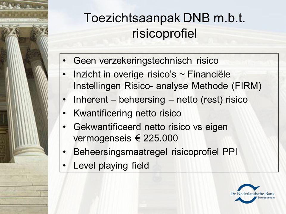 Toezichtsaanpak DNB m.b.t. risicoprofiel