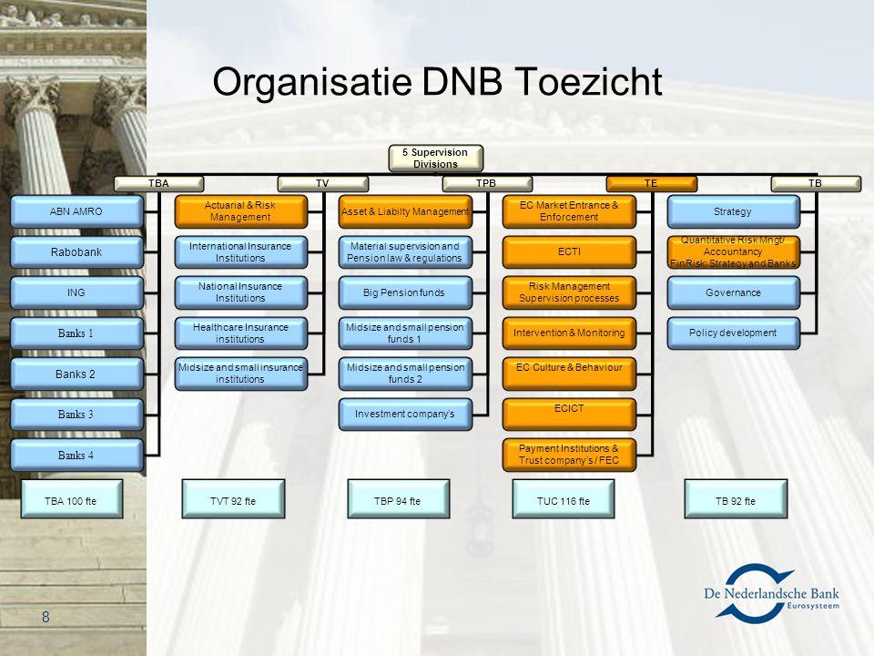 Organisatie DNB Toezicht