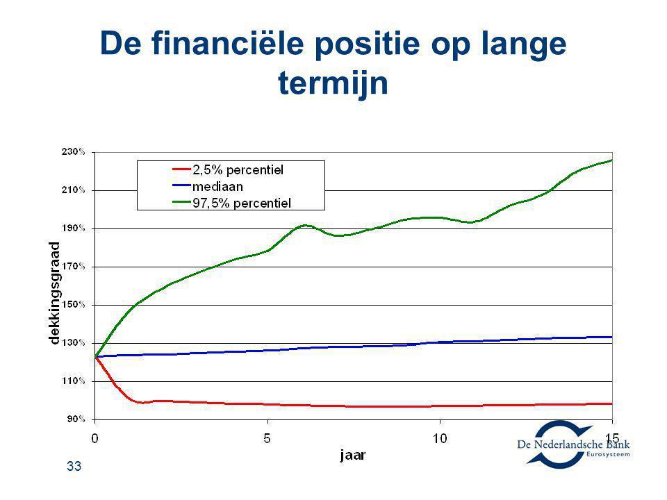 De financiële positie op lange termijn
