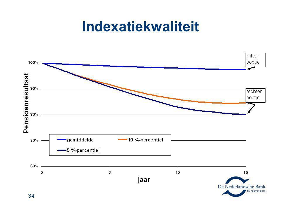 Indexatiekwaliteit