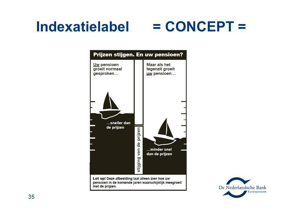 Indexatielabel = CONCEPT =