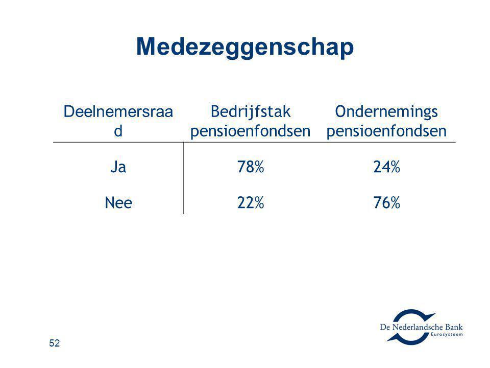Medezeggenschap Deelnemersraad Bedrijfstak pensioenfondsen