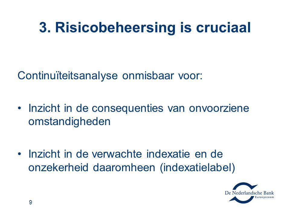 3. Risicobeheersing is cruciaal