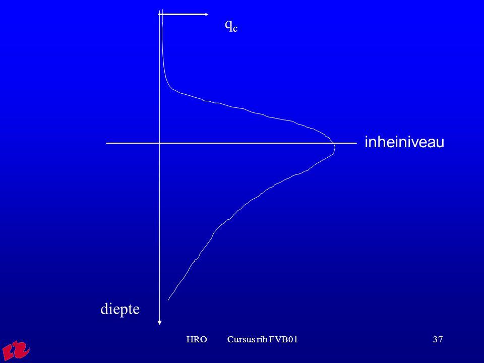 qc inheiniveau diepte HRO Cursus rib FVB01