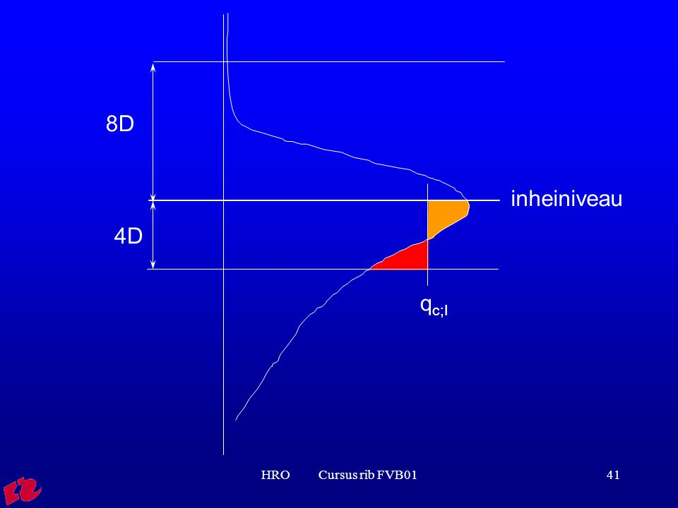 8D inheiniveau 4D qc;I HRO Cursus rib FVB01
