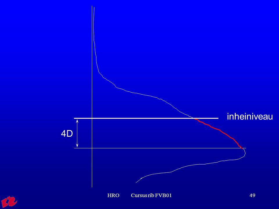 inheiniveau 4D HRO Cursus rib FVB01