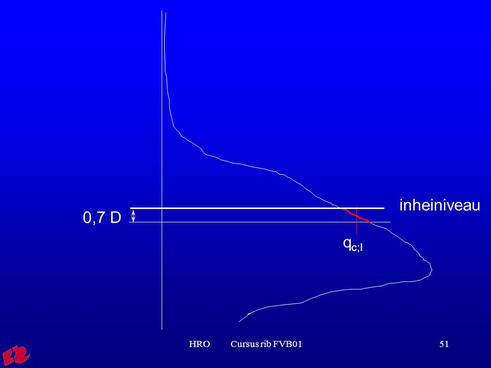 inheiniveau 0,7 D qc;I HRO Cursus rib FVB01