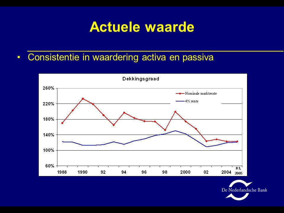 Actuele waarde Consistentie in waardering activa en passiva