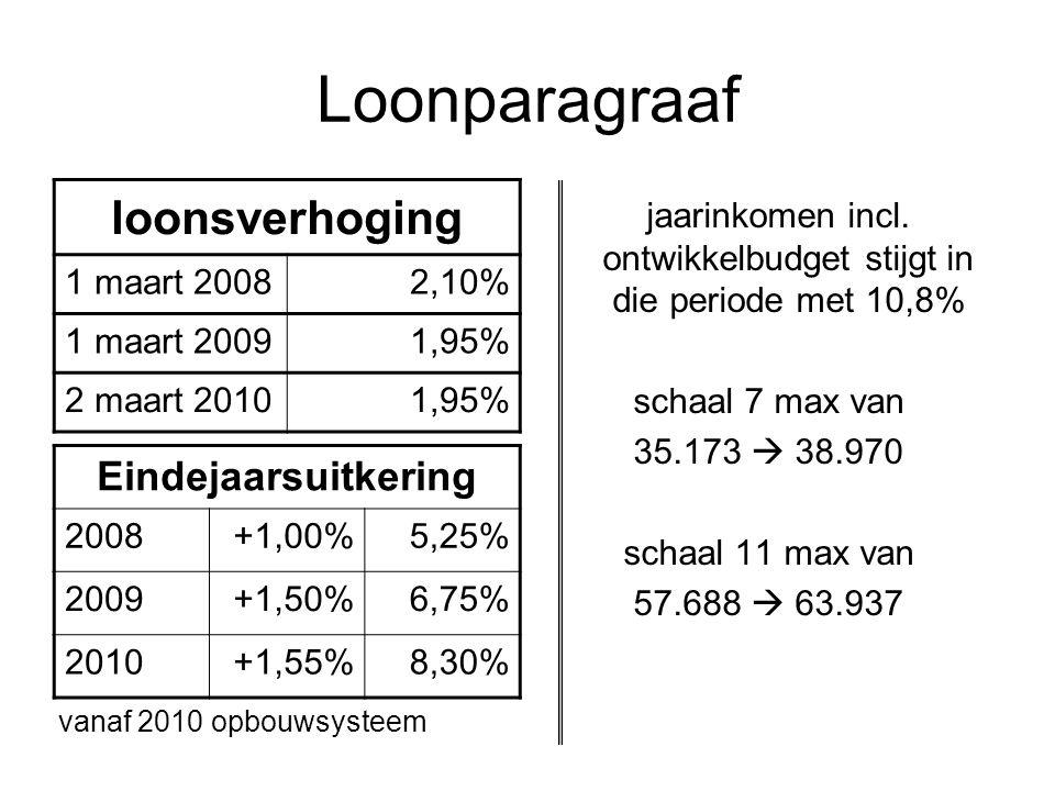 jaarinkomen incl. ontwikkelbudget stijgt in die periode met 10,8%