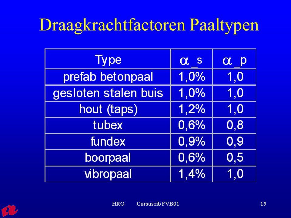 Draagkrachtfactoren Paaltypen