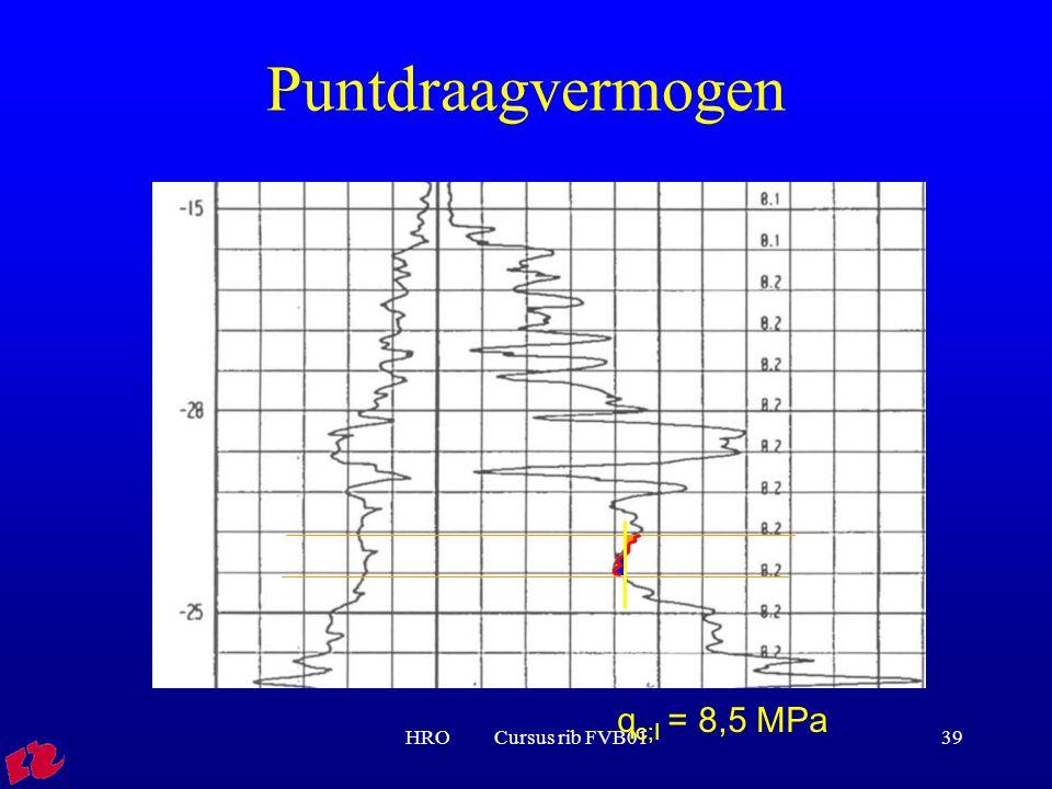 Puntdraagvermogen qc;I = 8,5 MPa HRO Cursus rib FVB01