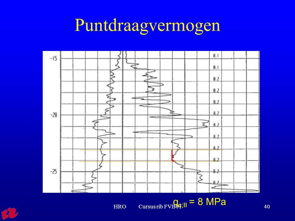 Puntdraagvermogen qc;II = 8 MPa HRO Cursus rib FVB01