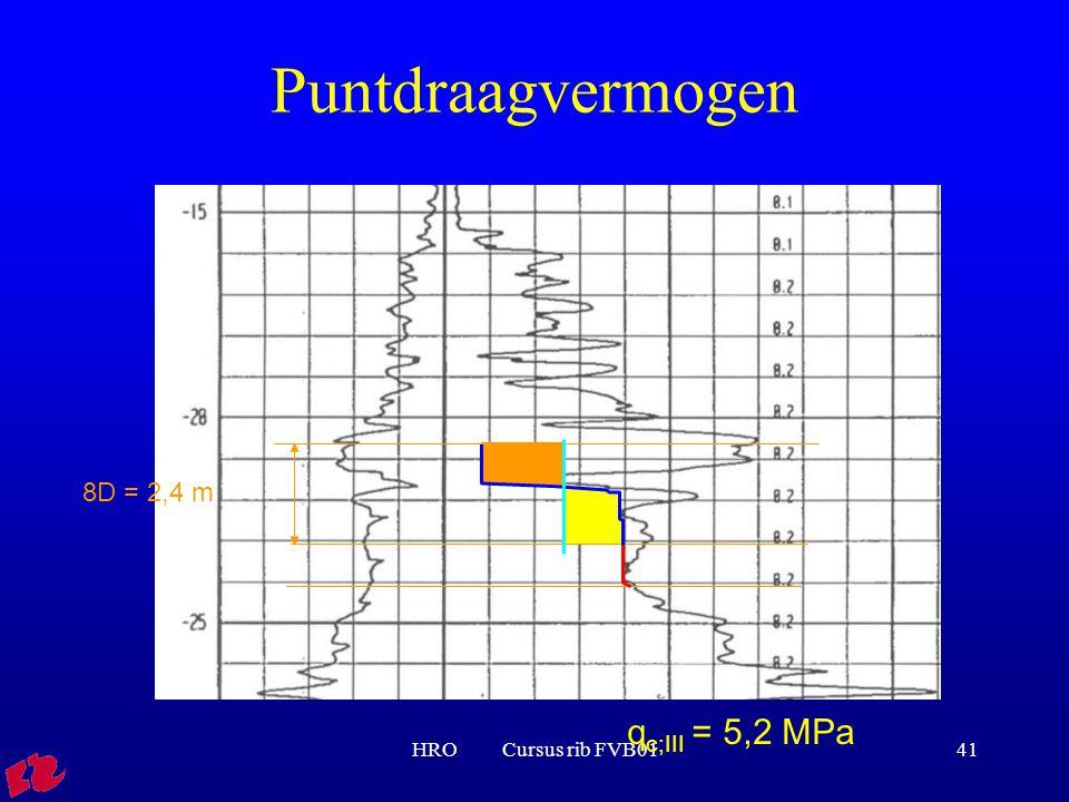 Puntdraagvermogen 8D = 2,4 m qc;III = 5,2 MPa HRO Cursus rib FVB01