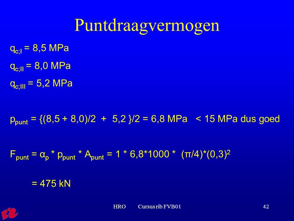 Puntdraagvermogen qc;I = 8,5 MPa qc;II = 8,0 MPa qc;III = 5,2 MPa