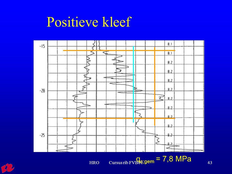 Positieve kleef qc;gem = 7,8 MPa HRO Cursus rib FVB01