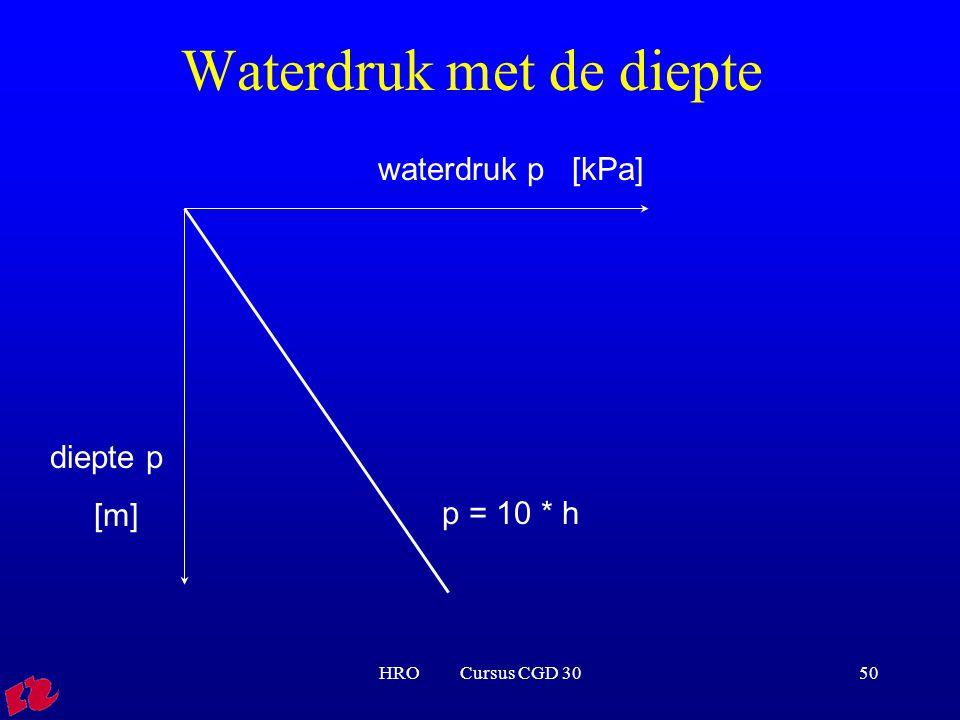 Waterdruk met de diepte