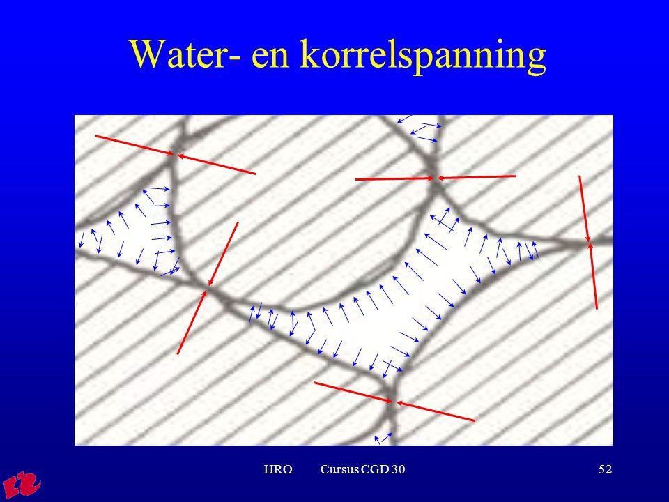 Water- en korrelspanning
