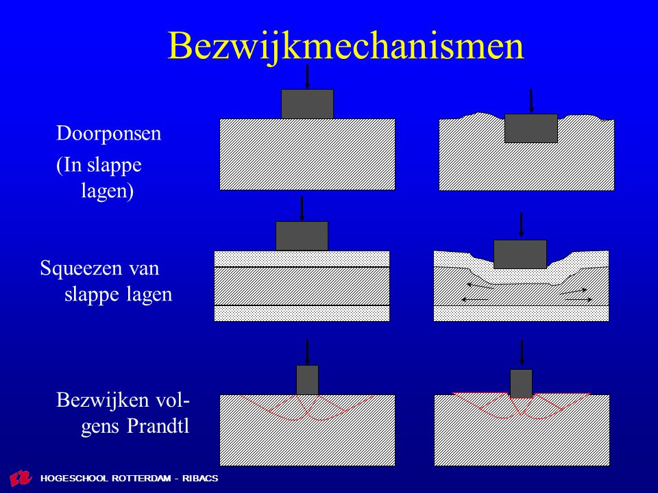 Bezwijkmechanismen Doorponsen (In slappe lagen)