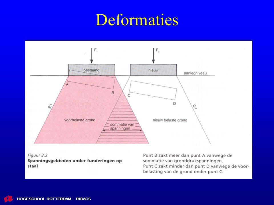 Deformaties